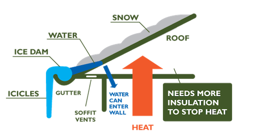 What Causes Ice Build-up and Icicles?